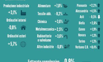 Industria: più produzione ma meno introiti!