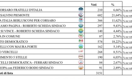 Risultati Comunali Vercelli 2019: per ora è ballottaggio