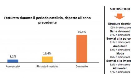 "Ascom Vercelli: ""Un Natale da dimenticare"""