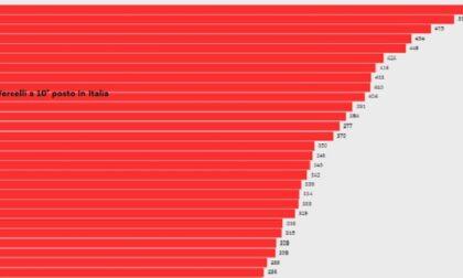 Provincia di Vercelli nella top ten della pandemia